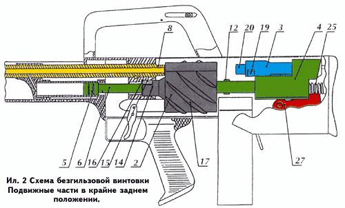 Описание конструкции и принцип действия безгильзовой винтовки