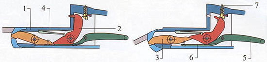 Схема работы механизма коробчатого замка с нижним шепталом: 1 - колодка; 2 - курок; 3 - взводитель курка; 4 - боевая пружина; 5 - шептало; 6 - пружина шептала; 7 - указатель взведения курка