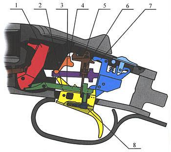 3. УСМ РУЖЬЯ ИЖ-43-1С: 1-курок, 2-шептало, 3-спусковой крючок, 4-кулачок, 5-рычаг рамки, 6-рамка, 7-предохранитель, 8-кнопка переключения очерёдности.