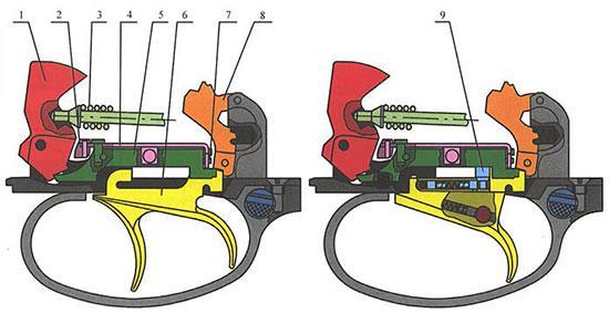5. Детали универсального и односпускового УСМ ружья МР-233: 1-курок, 2-селектор, 3-пружина боевая, 4-переключатель, 5-шептало, 6-спусковой крючок, 7-выступ на правом шептале, 8-предохранитель, 9-толкатель переключения очерёдности.