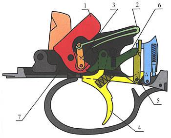 2. УСМ спортивного бокфлинта «Перацци» МХ8: 1 - курок левый, 2 - боевая пружина, 3 - цепочка боевой пружины, 4 - спусковой крючок, 5 - тяга спускового крючка, 6 - шептало, 7 - несущая доска