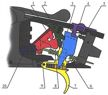3. УСМ стендового бокфлинта «Винчестер» модель Pigeon Grade: 1 - курок, 2 - шептало, 3 - тяга спуска - инерционный разобщитель, 4 - кнопка предохранителя, селектор очерёдности, 5 - ограничитель тяги спуска, 6 - пружина спускового крючка, 7 - крючок спусковой, 8 - боевая пружина, 9 - пластина, разделяющая курки, 10 - тяга-выключатель шептала эжектора