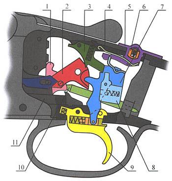 1. УСМ стендового бокфлинта фирмы «Браунинг»: 1 - взводитель, 2 - курок, 3 - шептало, 4 - пружина кнопки предохранителя, 5 - кнопка предохранителя, селектор очерёдности, 6 - вкладыш кнопки предохранителя, 7 - тяга спускового крючка, 8 - дополнительный инерционный разобщитель, 9 - крючок спусковой, 10 - стержень боевой пружины, 11 - запорная планка