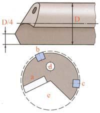 Оружейное сверло: а - режущая пластина, b и с - направляющие, d - канал для подвода охлаждающей жидкости, е - полость для удаления стружки