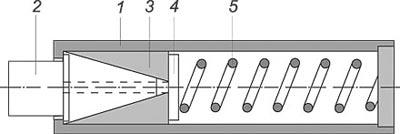 Схема буфера с трением: 1. Втулка буфера. 2. Поршень. 3. Разрезное кольцо. 4. Упор пружины. 5. Пружина буфера