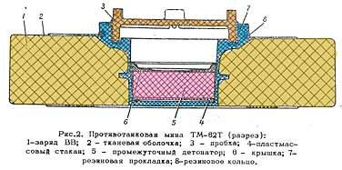 Противотанковая мина ТМ-62Т