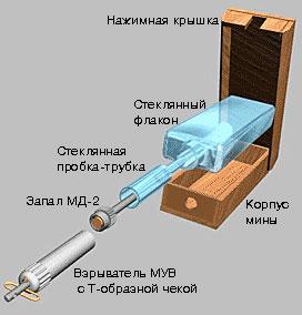 Противопехотная мина ПМД-6ф