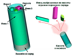 Противотанковая мина ПТМ-1