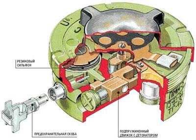 Устройство мины ПМН-2