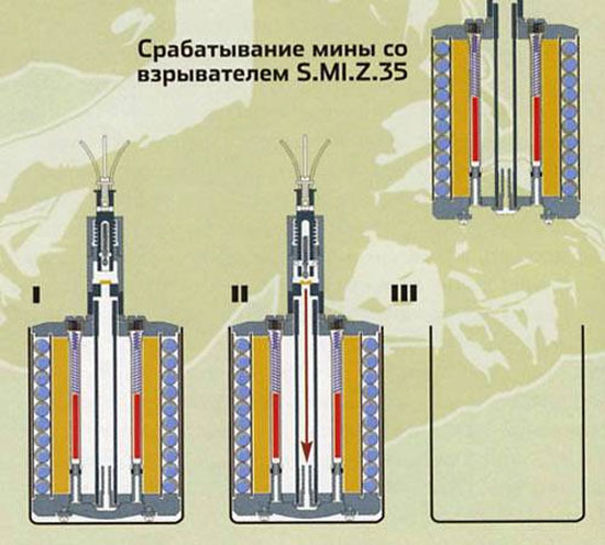 Немецкая мина S.Mi.35