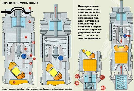 Взрыватель мины ПФМ-1С