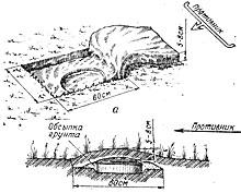 Стандартная установка мины в средний грунт вручную