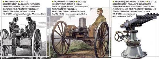 Предшественники автоматического оружия. Принцип использования силы отдачи для перезарядки оружия был запатентован в 1854 году Генри Бессемером. Однако до Максима в жизнь воплощались более простые конструкции – с ручным приводом