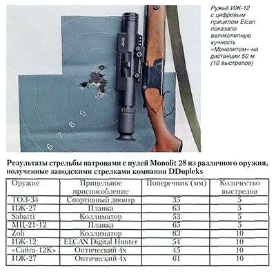 Рижский «Монолит» (Охотничьи пули DDupleks)