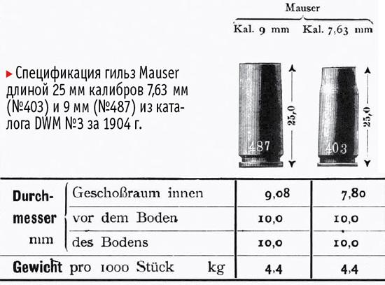 9х25 Mauser Export