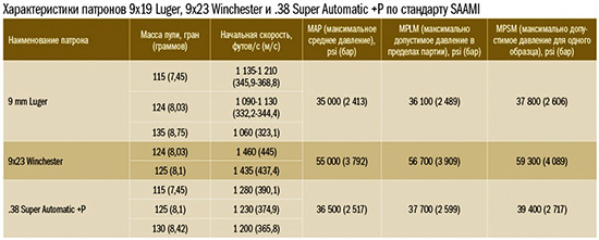 характеристики патронов