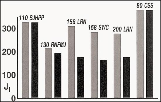 Сравнение Ео пули (светлый столбец) и энергии, переданной цели (темный столбец).Большая разница в показателях Ео и энергии, переданной цели, указывает на сквозной прострел мишени. При несколько большем поражающем действии пуля GSS имеет меньшее пробивное действие по сравнению с пулей SJHPP, что делает их невзаимозаменяемыми