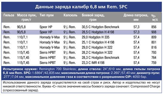 Данные заряда калибра 6,8 мм Rem. SPC