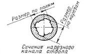Об оружии и патронах калибра 7,62 мм