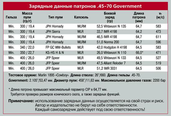 зарядные данные патронов .45-70 Government