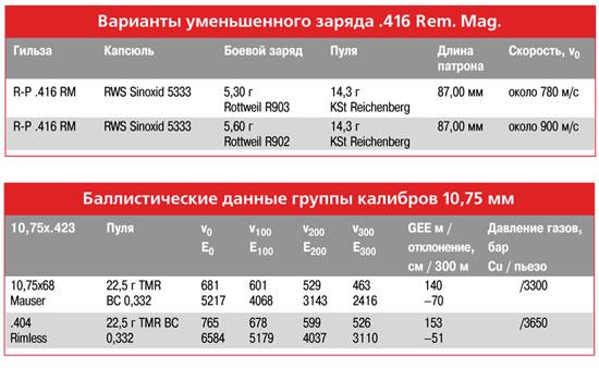 Группа калибров .416/10,57 мм