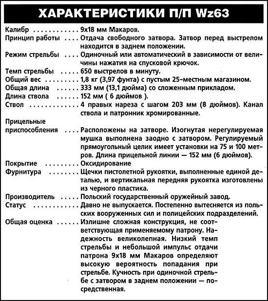 Характеристики Wz63