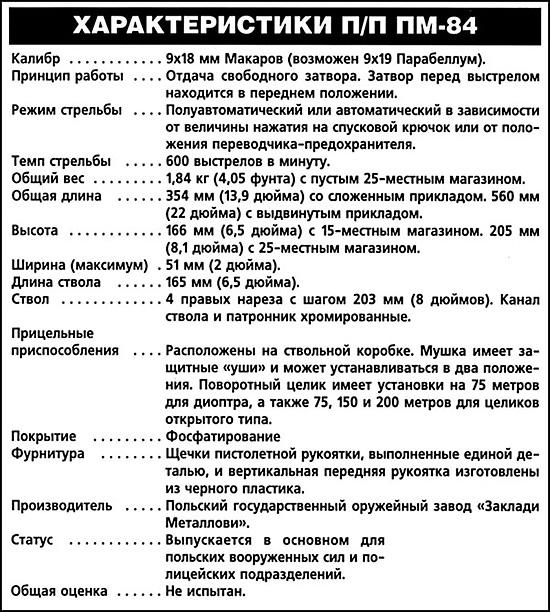 Характеристики ПМ-84