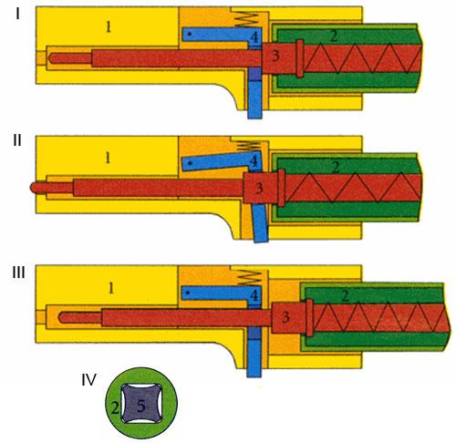 I - затвор (1) и поворотная муфта (2) в крайнем переднем положении перед выстрелом, ударник (3) взведён; II- при нажатии на шептало ударника (4), ударник устремляется вперёд под действием возвратно-боевой пружины и накалывает капсюль, происходит выстрел; III - при откате подвижных частей под действием отдачи муфта выворачивается из затвора и отводит ударник назад; при возврате подвижных частей в переднее положение ударник встаёт на боевой взвод; IV - Схема взаимодействия винтовой пары поворотная муфта-винтовой хвостовик Отверстие в муфте (2) не повторяет профиль хвостовика (5), а имеет простую квадратную форму со скруглённым» углами Таким образом уменьшается трение и упрощается изготовление муфты