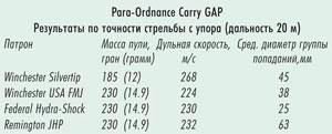 Новый пистолет Para-Ordnance. Большая мощность в маленькой упаковке