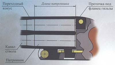 Профиль патронника и канала ствола гладкоствольного ружья