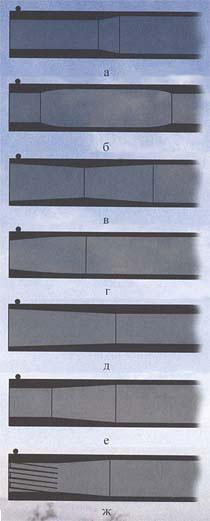 Формы дульных устройств (сверху вниз): а) нормальный конический чок, б) чок с преддульным расширением, в) раструб с преддульным сужением, г) параболический чок, д) нормальный раструб, е) сильный чок, ж) нарезной чок (парадокс)