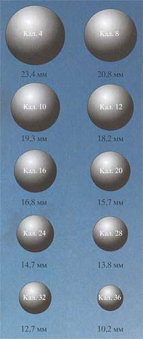 Номинальное значение калибра (4-й, 8-й, 10-й, 12-й и т.д.) соответствует количеству круглых пуль, отлитых из английского фунта свинца
