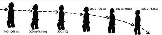 По баллистической кривой. Гравитация действует на летящую пулю таким же образом, как и на любой падающий предмет. За время полета пуля значительно снижается, что может привести к промаху. Снижение можно рассчитать по таблицам или с помощью баллистического калькулятора, но нужно точно определить дистанцию.