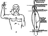 Определение размеров ложи по габаритам стрелка