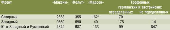 количестве пулемётов у трёх основных фронтов на 1 января 1917 г