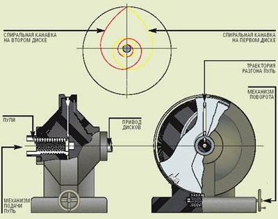 1935 г., СССР. Конструкция Я.А. Коробова с двумя противовращениями. Пуля разгоняется по прямой – по радиусу дисков – от центра к ободу