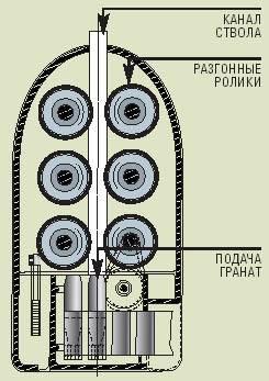 1943 г., США. Механический гранатомет С. Брандта. Гранаты последовательно разгоняются тремя парами разгонных роликов