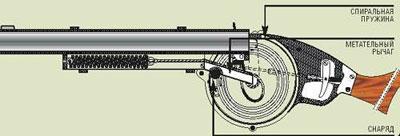 1963 г., США. Однозарядное метательное ружье Уоррена У. Уотерса. Идея такого оружия не нова: именно так действовали еще римские катапульты