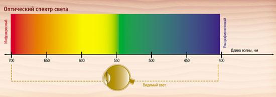 Оптический спектр света