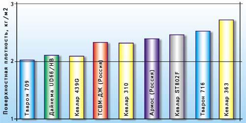 Поверхностная плотность защитных структур из различных тканей, обеспечивающих противопульную стойкость при обстреле из пистолета ПМ с дистанции 5 м (патрон 9х18, пуля Пст)
