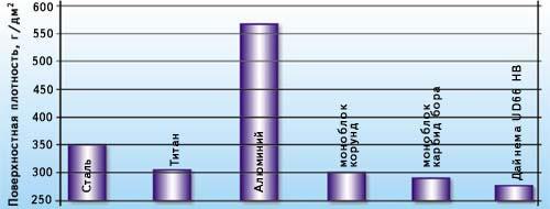 Поверхностная плотность защитных структур из различных материалов, обеспечивающих противопульную стойкость при обстреле из автомата АКМ (III класс ГОСТ Р 50744-95)