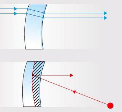 Еще один тип искажений в простейших коллиматорных прицелах – это смещение цели за счет преломления на границе воздуха и светоделительной линзы (вверху). При использовании двухслойной линзы со светоделительным покрытием эффект можно минимизировать