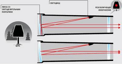 В простейших коллиматорных прицелах (внизу) отражение от внешней поверхности линзы приводит к появлению сходящегося пучка и к ошибке прицеливания. При использовании линзы со светоделительным покрытием пучок получает параллельным, и прицел свободен от параллакса