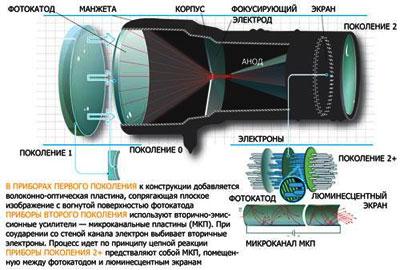 Электронно-оптический преобразователь, лежащий в основе приборов ночного видения