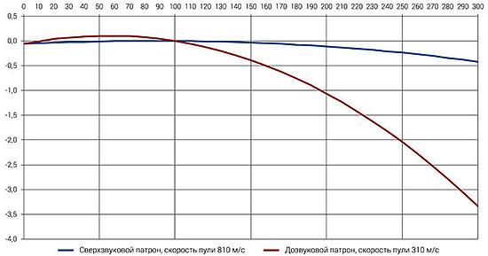 Траектории пули Sierra MatchKing 175 грандля дозвукового и сверхзвукового патронов калибра .308 Win