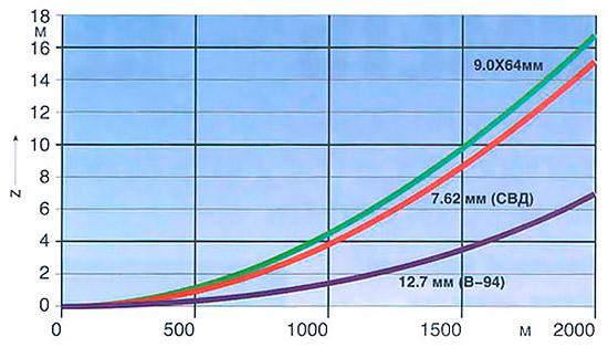 Графики  бокового смещения траекторий пуль калибров 12,7; 9,0 и 7,62 мм при  воздействии ветра (4 м/с). Чувствительность выстрела к боковому ветру (с  точки зрения смещения траектории) в решающей степени определяется  баллистическим коэффициентом пули