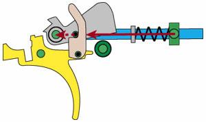 Положение деталей УСМ непосредственно перед выстрелом. При нажатии на спусковой крючок 7 разобщитель 5, воздействует на штифт 6 и приподнимает курок 3. При этом вектор силы боевой пружины (показан красной стрелкой) проходит через ось вращения курка 8. При дальнейшем нажатии на спусковой крючок произойдёт спуск курка