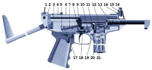 9-мм портативный короткоствольный служебный карабин (ПКСК): 1 - целик комбинированный, 2 - вкладыш задний, 3 - механизм возвратный (пружина возвратная и направляющая); 4 - фиксатор крышки ствольной коробки, 5 - корпус ударно-спускового механизма, 6 - крышка ствольной коробки; 7 - пружина боевая с направляющей; 8 - разобщитель; 9 - курок, 10 - предохранитель; 11 - затворная задержка с пружиной, 12 - досылатель, 13 - ствол с ограничителем, 14 - вкладыш передний, 15 - основание мушки, 16 - мушка, 17 - детали крепления рукоятки, 18 - крючок спусковой, 19 - защёлка магазина, 20 - пружина подавателя, 21 - корпус магазина