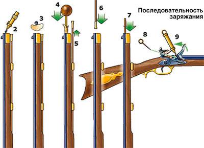 Памятка пользователю дульнозарядного кремневого ружья