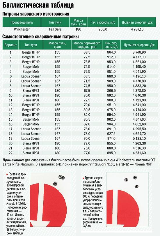 Баллистическая таблица